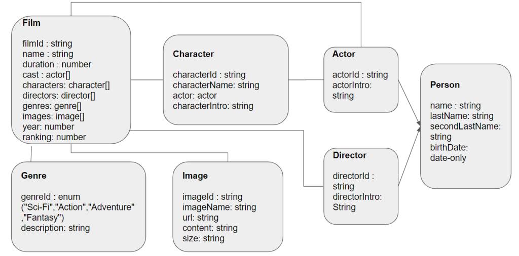 La imagen tiene un atributo ALT vacío; su nombre de archivo es modelo_peliculas.png
